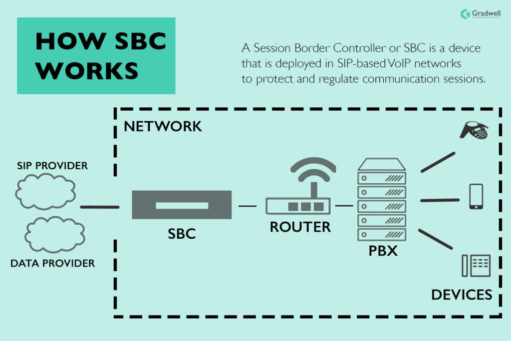 How SBC works