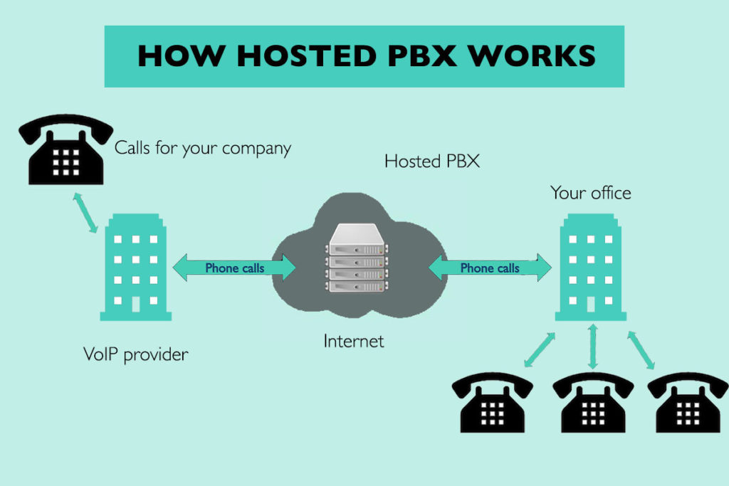 How hosted PBX works