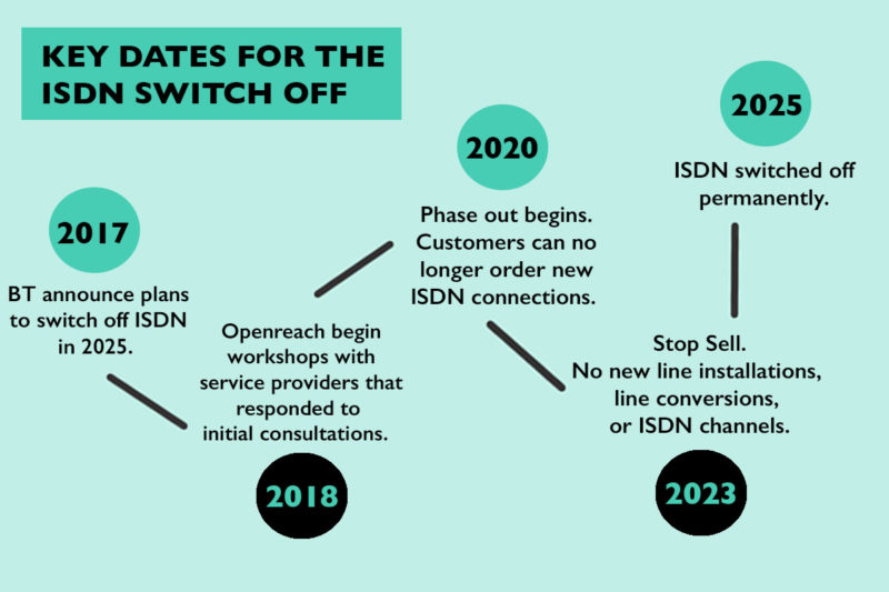 key dates for the isdn switch off