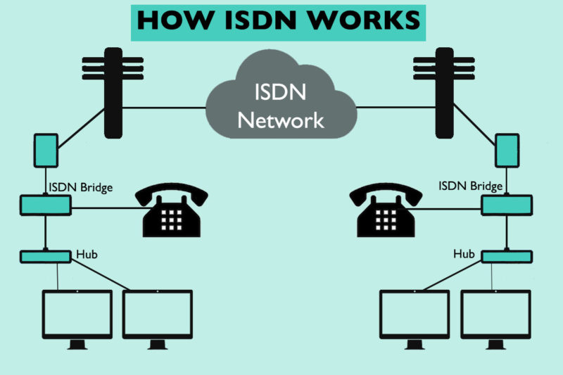 how isdn works: a diagram