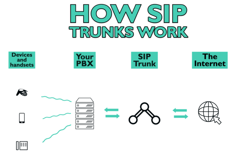 sip trunks diagram