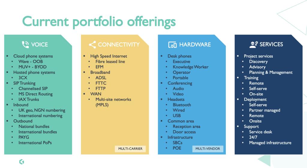 Partner Portfolio
