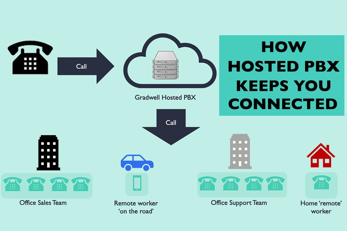 How hosted PBX keeps you connected