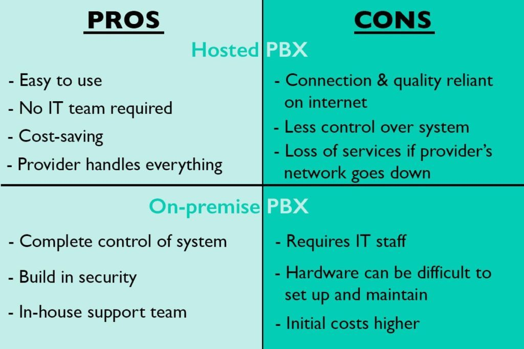 Pros & Cons of Hosted PBX