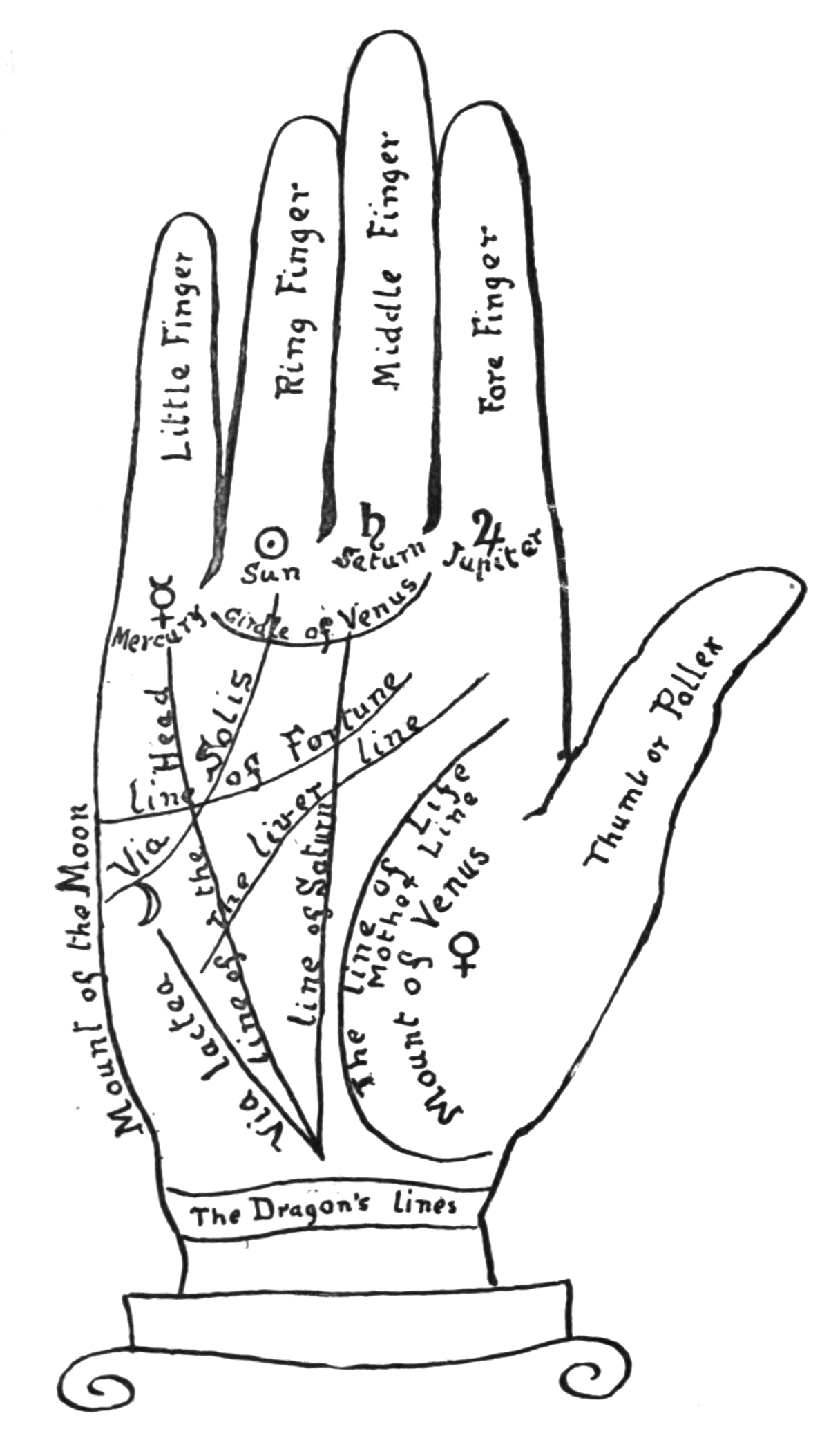 hight resolution of palmistry diagram by holmes w merton collage candy vintage and ancient hand diagrams