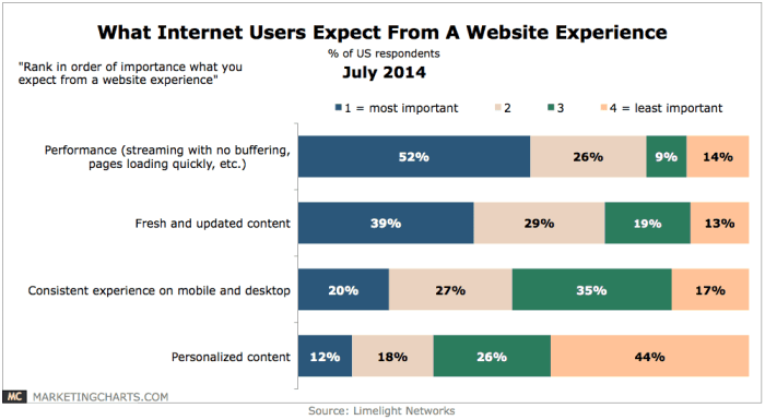 Chart showing requirements of websites
