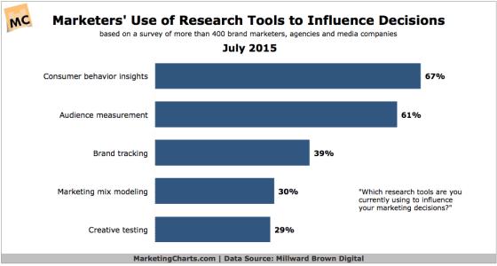 Chart showing behavioural research data