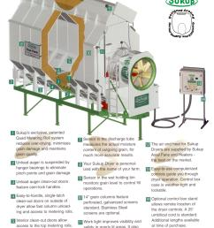 sukup bin dryer wiring diagram wiring library auto wiring diagrams 1 sukup s exclusive patented [ 1662 x 2176 Pixel ]
