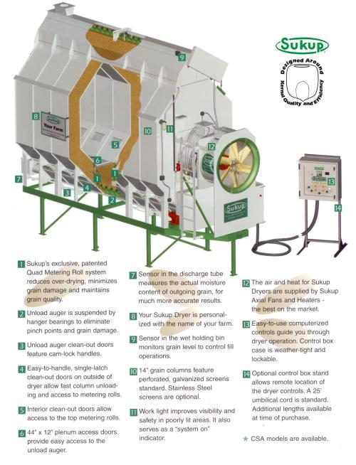 small resolution of sukup bin dryer wiring diagram wiring library auto wiring diagrams 1 sukup s exclusive patented