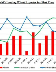 Source usda also russia tops wheat export charts for first time grain central rh graincentral