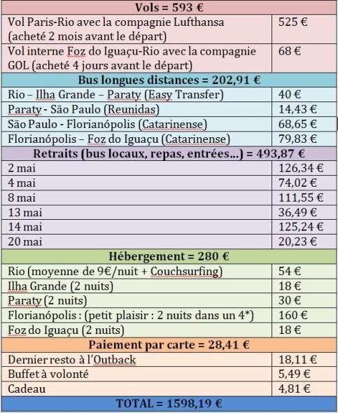 Budget 18 jours Bresil