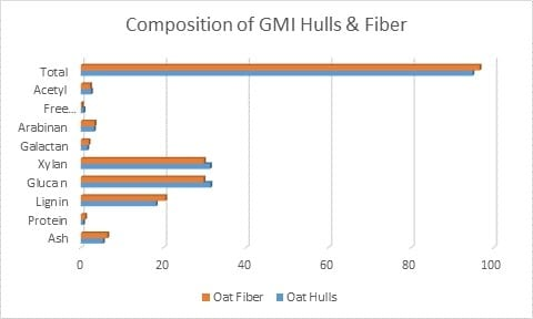 Composition of GMI Oat Hulls & Fiber