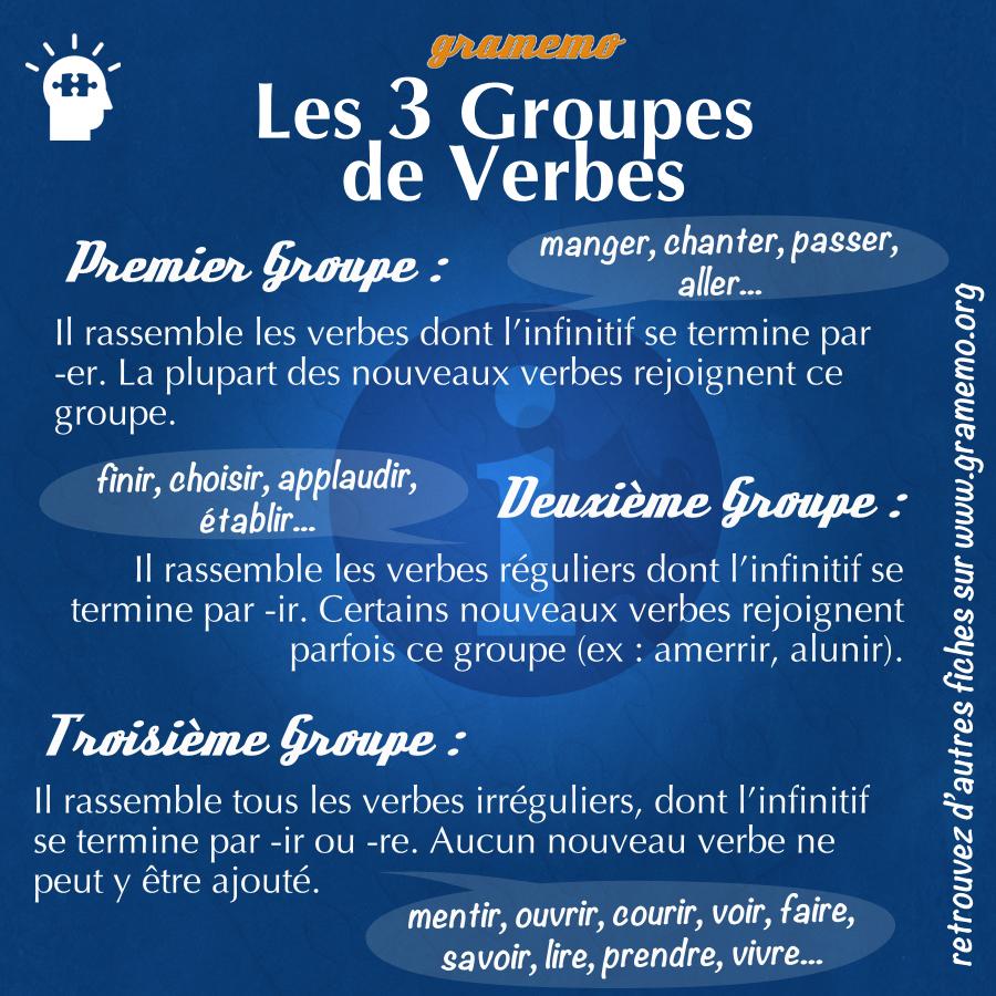 083 Les 3 groupes de verbes