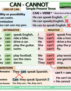Summary chart can cannot simple present tense also   english grammar rules rh