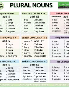 Regular and irregular plural nouns in english also how to make words rh grammar