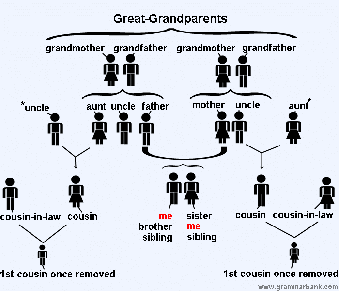 Family Tree Relationship Names in English
