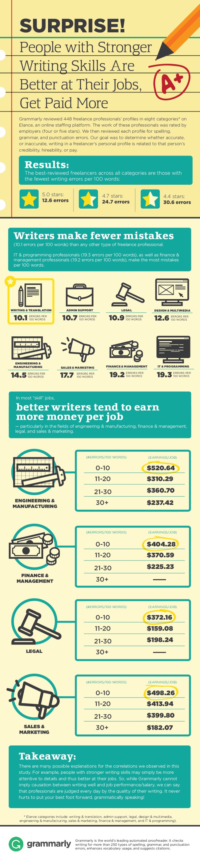 People with Stronger Writing Skills Are Better at Their