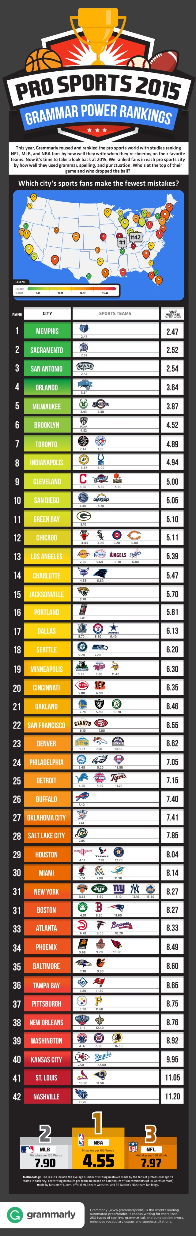 Sports Fan Cities Grammar Ranking Infographic