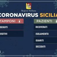 Aggiornamento quotidiano Coronavirus Sicilia per provincia