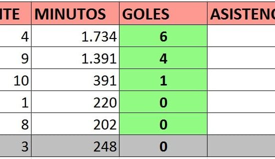 Tabla goleadores granada jornada 35