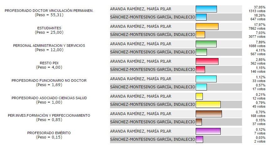 datos rector por sectores