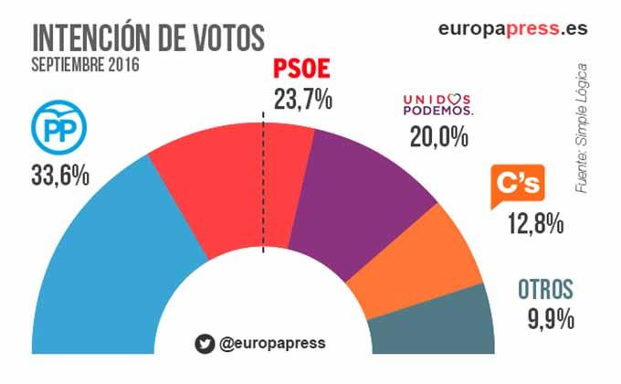 intencion-voto-elecciones