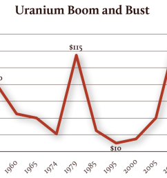 uranium boom and bust by the numbers [ 1500 x 807 Pixel ]