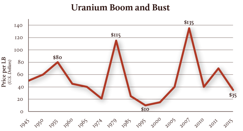medium resolution of uranium boom and bust by the numbers