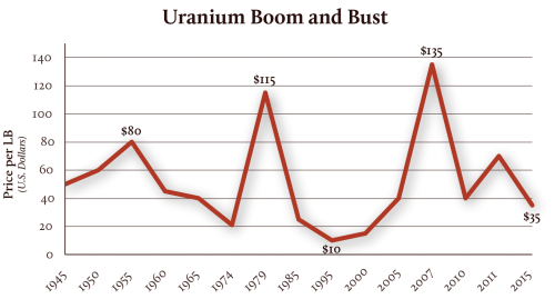 small resolution of uranium boom and bust by the numbers