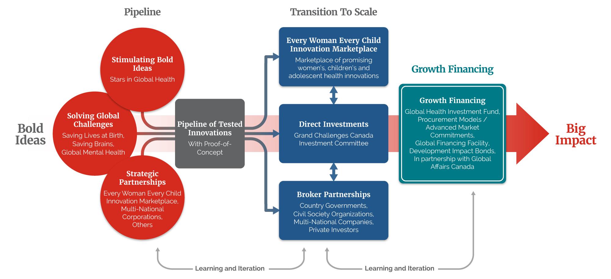 project impact diagram 2004 hyundai santa fe engine transition to scale