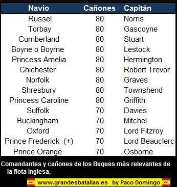 COMANDANTES BUQUES INGLESES FLOTA DE VERNON
