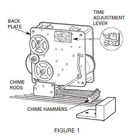 Adjusting the Speed on a Howard Miller Mantel Clock