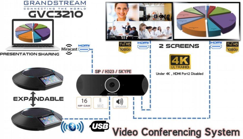 Grandstream GVC3210 Video Conferencing