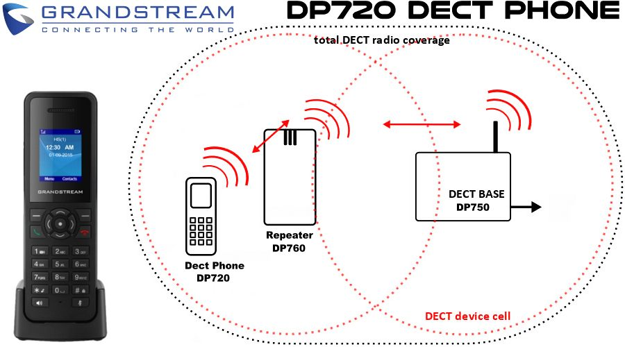 Grandstream DP720 Dect Phone Dubai
