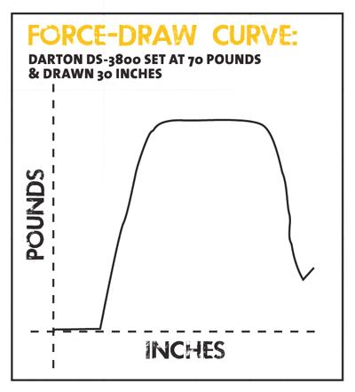 Darton DS-3800