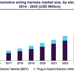 Automotive Wiring Star Delta Diagram Motor Harness Market Size Share Industry Report 2025 China