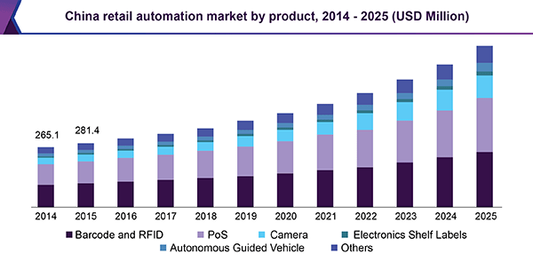 Retail Automation Market Size Share  Industry Trend