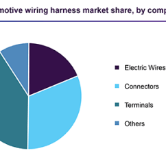 Automotive Wiring Ez Go Textron Diagram Harness Market Size Share Industry Report 2025 Global
