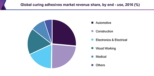 Global curing adhesives market