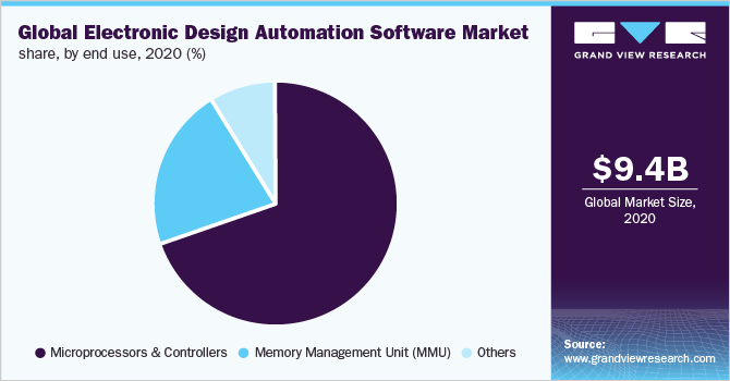 Eda Electronic Design Automation Group