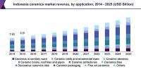 ASEAN Ceramics Market Size, Share   Industry Trend Report ...