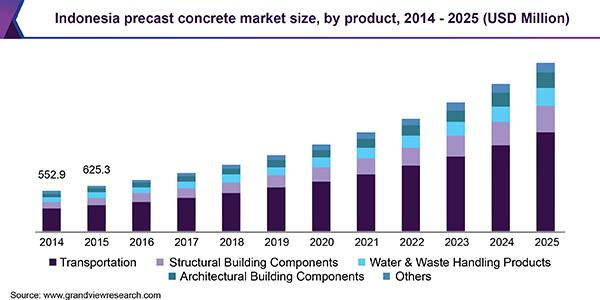 Indonesia Precast Concrete Market Size Industry Report 2019 2025