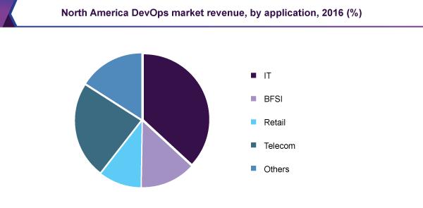 North America DevOps Market Revenue, By Application, 2016 (%)