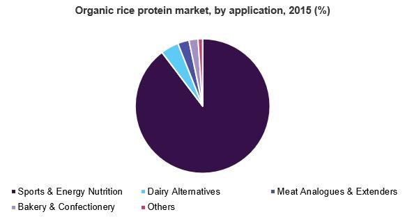 U.S. organic rice protein market