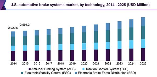 U.S. automotive brake systems market