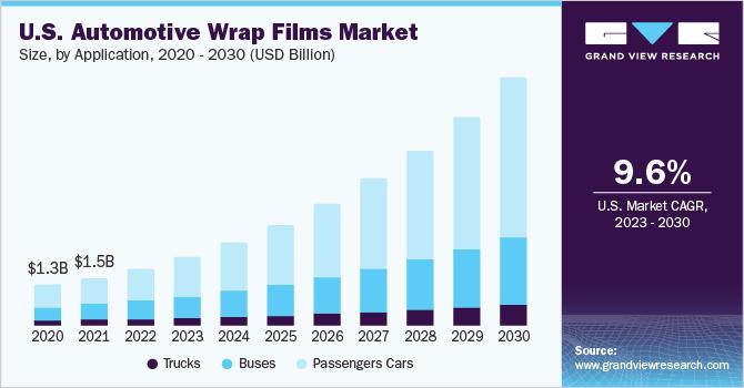 Automotive Wrap Films Market Size Share  Industry Report