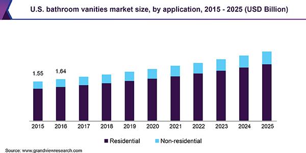 bathroom vanities market size share