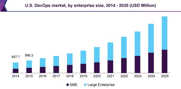 U.S. DevOps Matrket, By Enterprise, 2014 - 2025 (USD Million)