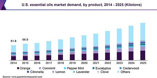 U.S. essential oils market