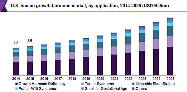 Human Growth Hormone hGH Market  Industry Report 20182025